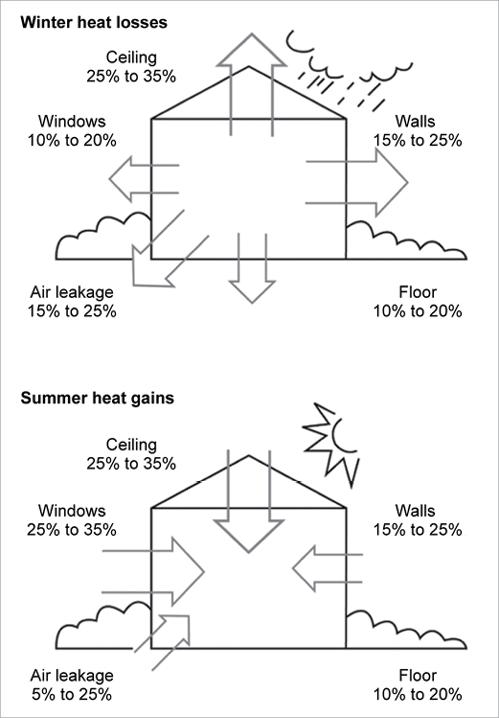 Building Heat Flows